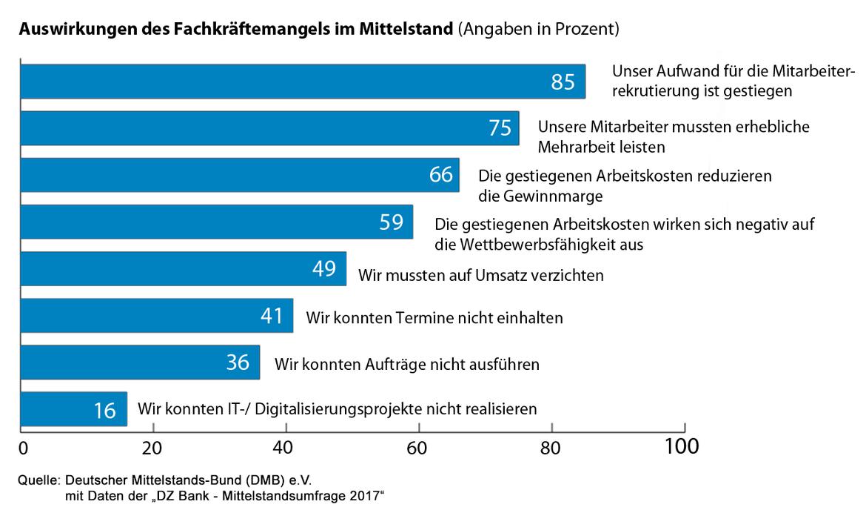 Fachkräftemangel Deutschland